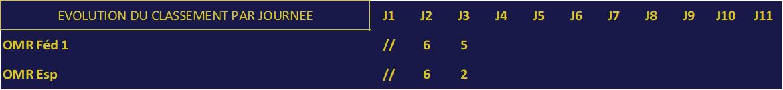 Evolution du classement des équipes de l'OMR-LM par journée